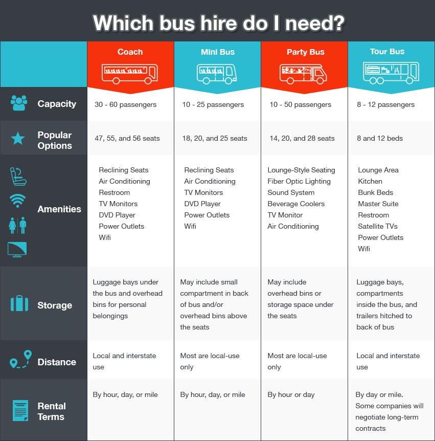 bus type comparison chart